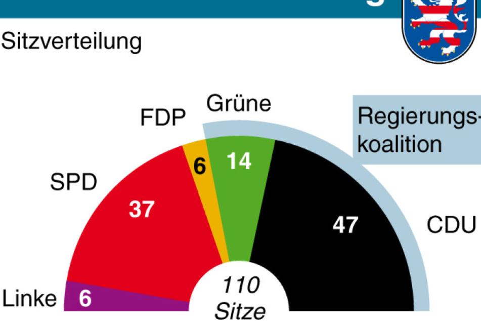Die Sitzverteilung bei der Landtagswahl 2013.