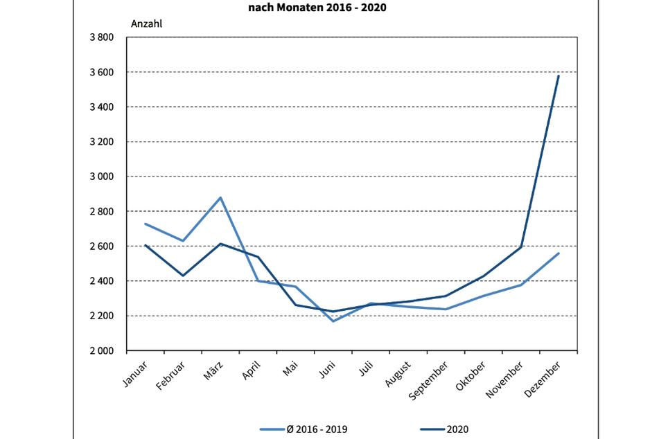 Die Grafik zeigt eine deutliche Übersterblichkeit im Dezember im Vergleich zu den Dezember-Monaten der vergangenen Jahre.