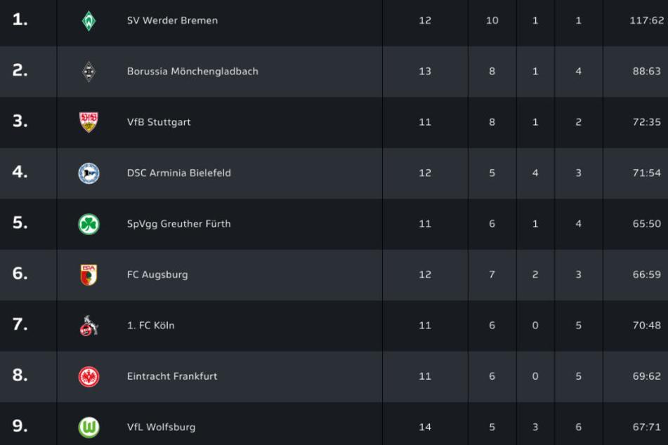 Die eSports-Mannschaft des VfB liegt momentan auf einem sehr guten 3. Tabellenplatz.