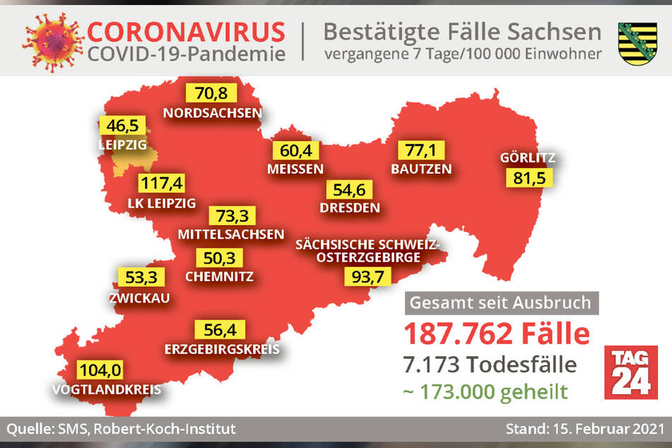 Die Daten des Robert-Koch-Instituts sind auf dem Stand vom 15. Februar, null Uhr. Einzelne Landkreise können deshalb inzwischen schon wieder neuere Fallzahlen und Inzidenzwerte gemeldet haben.