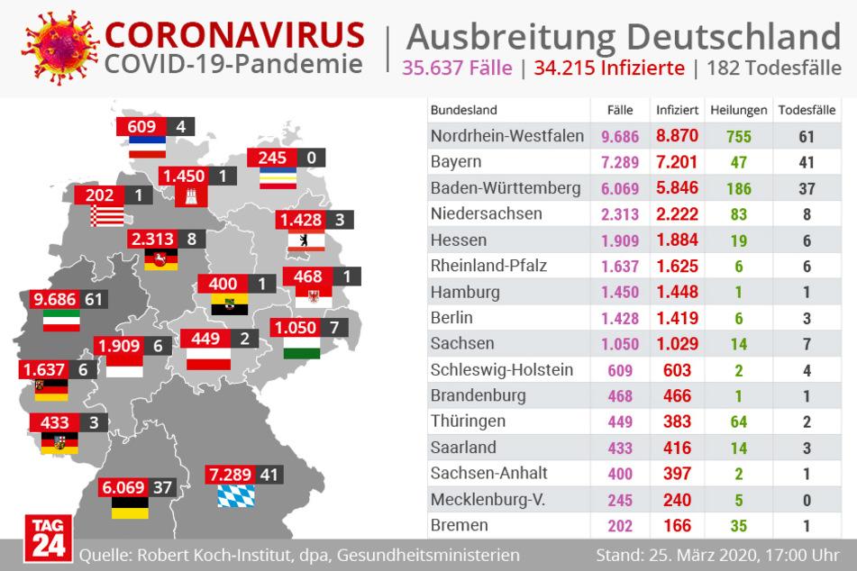 Die Corona-Ausbreitung in Deutschland.