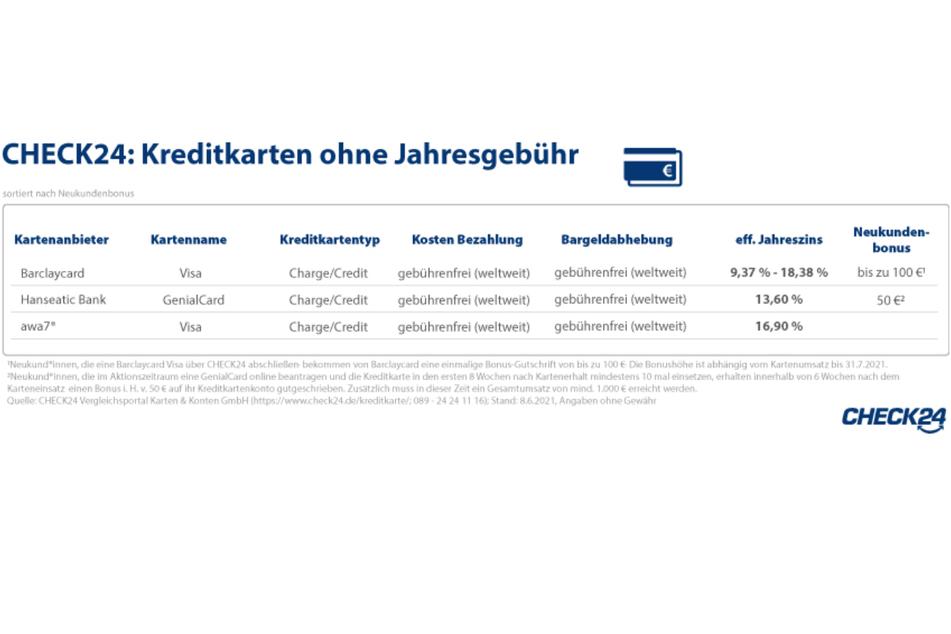 Die Anbieter Barclaycard, Hanseatic Bank und awa7 bieten eine Kreditkarte ohne Jahresgebühr an.