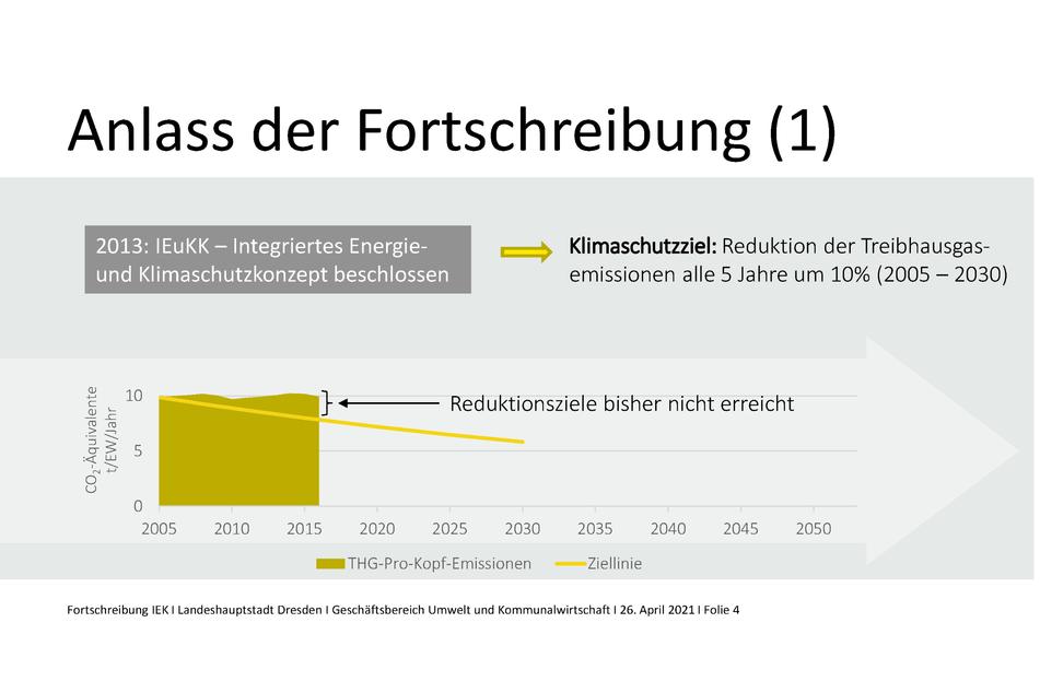 Dresden erreicht die selbstgesteckten Klimaziele seit Jahren nicht.