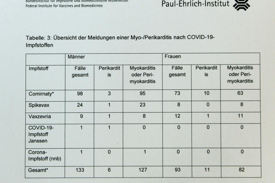 Diese Tabelle zeigt                         die gemeldeten Fälle von Herzmuskel- und                         Herzbeutelentzündungen auf.