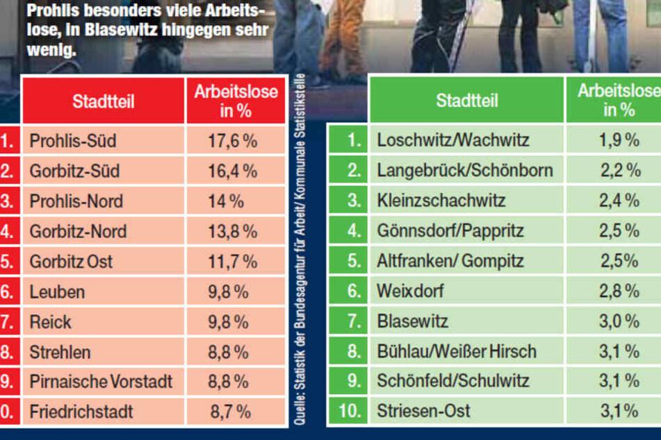 Statistik: Hier leben die wenigsten und die meisten Arbeitslosen in Dresden.