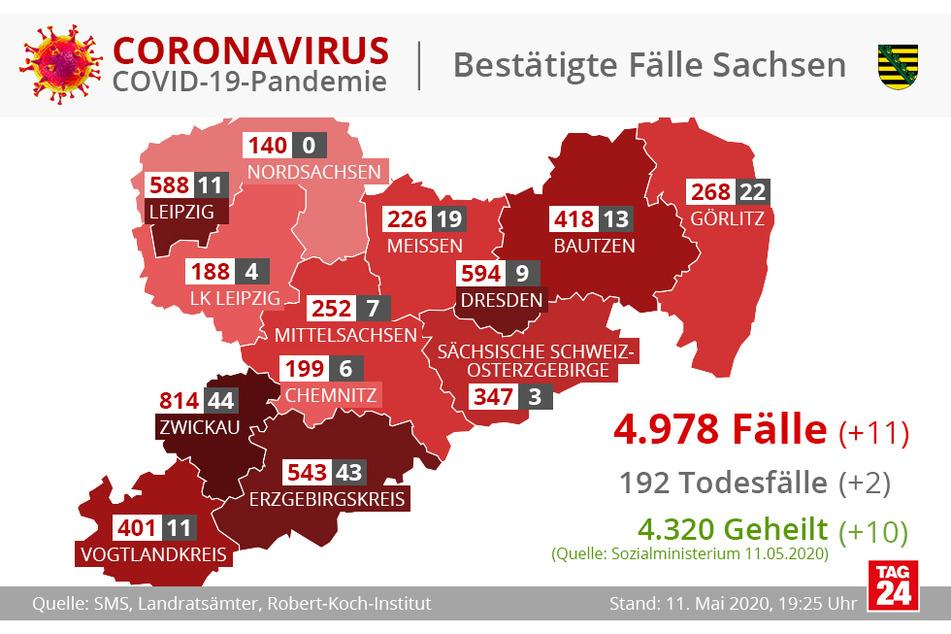 Die Zahl der Corona-Fölle, Todesfälle und Geheilten im Freistaat Sachsen in grafischer Darstellung.