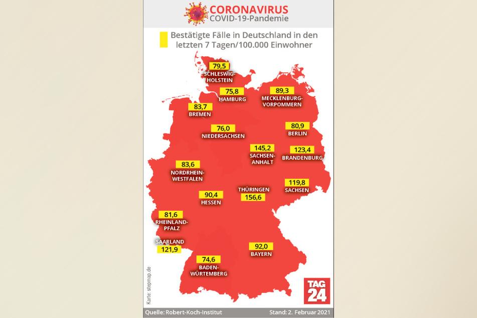 Thüringen weist mit 156,6 derzeit die höchste Sieben-Tage-Inzidenz in Deutschland auf.