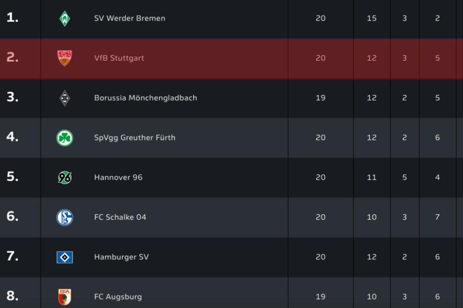 Vor dem 21. und letzten Spieltag liegt der VfB auf Platz 2, die Borussia aus Mönchengladbach hat ein Spiel weniger und kann bei perfekter Punkteausbeute an den Schwaben vorbei.