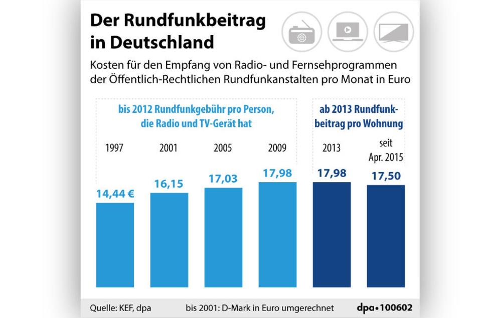 Das Diagramm zeigt die Entwicklung des Rundfunkbeitrags in Deutschland seit 1997.