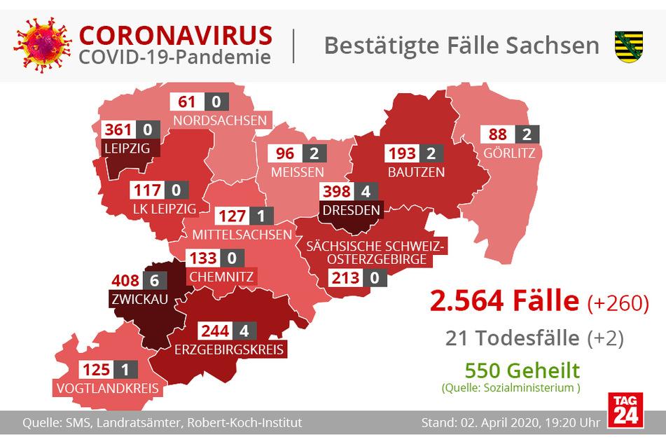 Durch die sprunghafte Erhöhung der Infiziertenzahl in Zwönitz, ist die Gesamtzahl der am COVID-19-Virus erkrankten Menschen in Sachsen bis zum Donnerstagabend stärker angestiegen, als bisher. Sie liegt nun bei 2564.