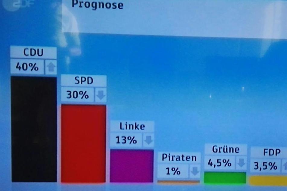 Die CDU durfte sich nach ersten Prognosen über Zugewinne freuen. Die SPD verlor an Stimmen.