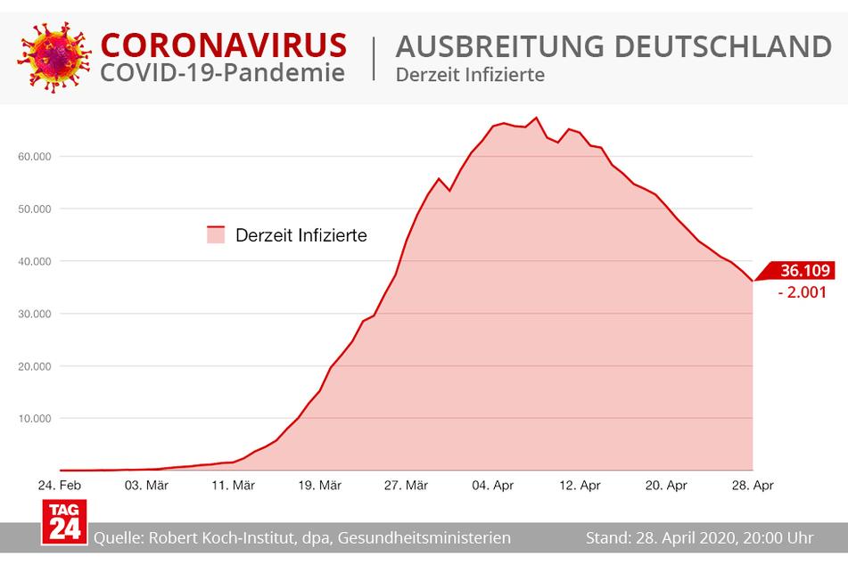 Derzeit gibt es 36.109 Infizierte in Deutschland.
