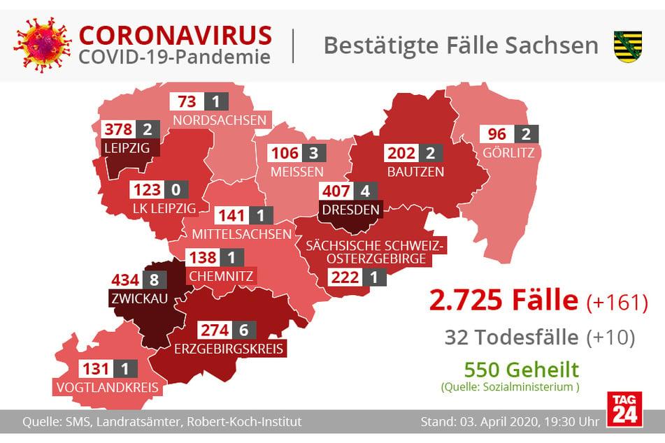 Die Zahl der Corona-Infizierten in Sachsen ist weiter gestiegen.