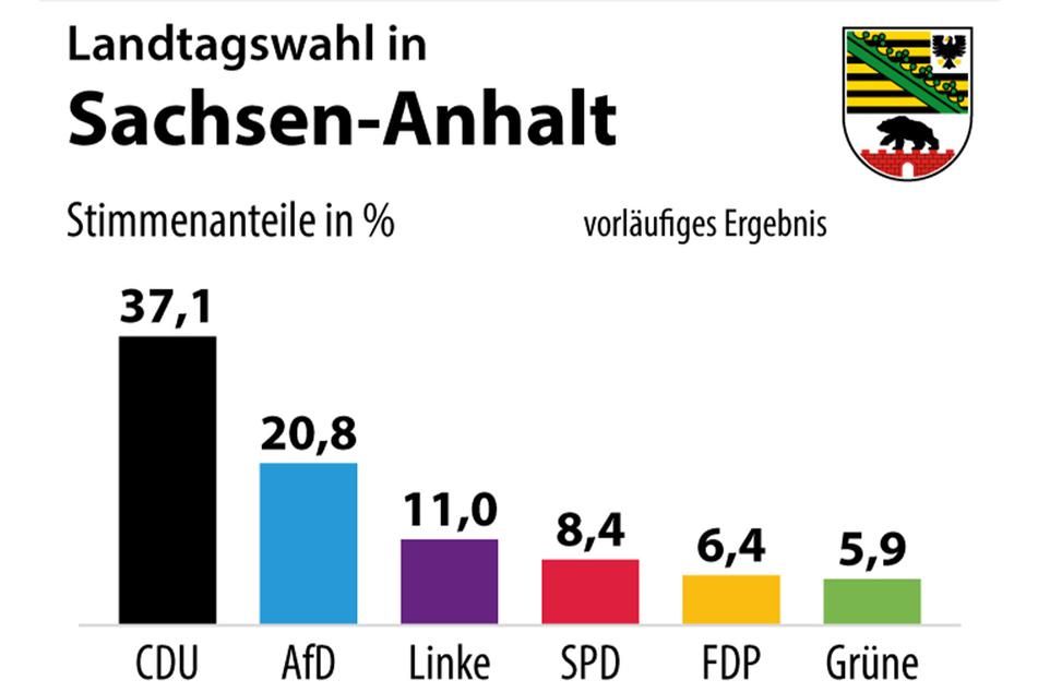Das vorläufige Ergebnis der Landtagswahl in Sachsen-Anhalt.