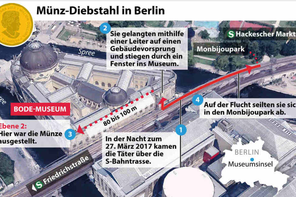 Der schematische Ablauf des Münz-Diebstahls in Berlin.