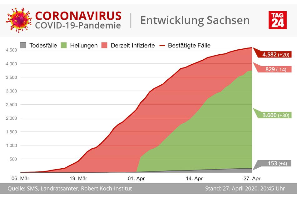 Über 3000 Sachsen sind bereits wieder genesen.