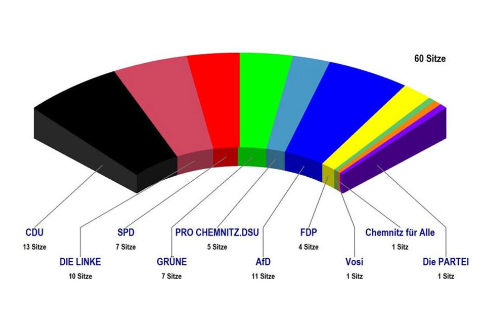 Ein buntes Parteiengemisch im Stadtrat macht es künftig schwerer Mehrheiten zu finden. Erste Absprachen gibt es schon jetzt.
