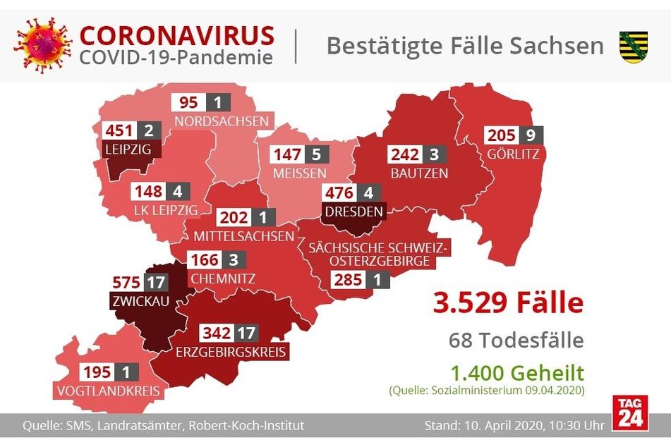 1400 der knapp über 3500 Infizierten gelten als geheilt.