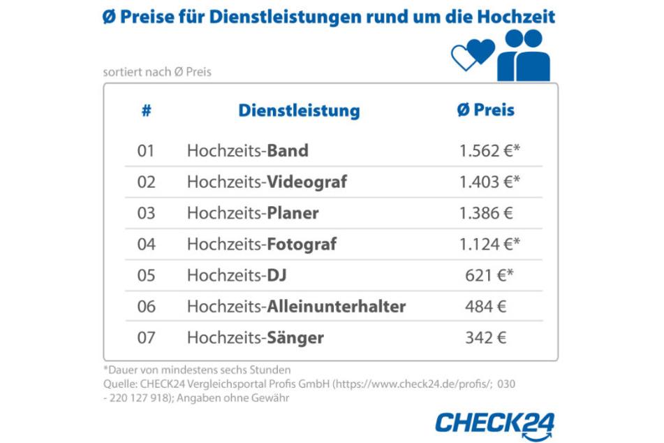 Das Vergleichsportal Check24 hat sich die Preise für Hochzeitsdienstleister angeschaut.
