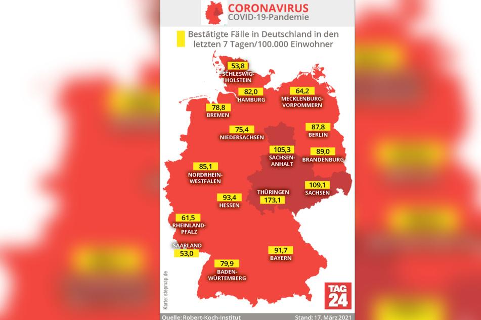 In Thüringen, Sachsen und Sachsen-Anhalt liegt die Inzidenz über 100.