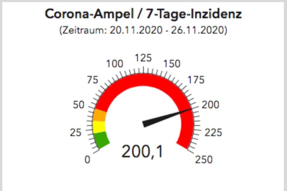 200,1 beträgt die 7-Tage-Inzidenz in Dresden für den Zeitraum zwischen dem 20. und dem 26. November.