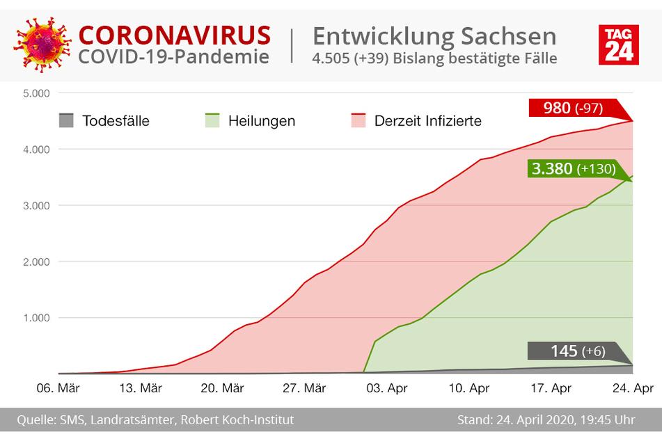 Sächsiche Corona-Zahlen für die Monate März und April.