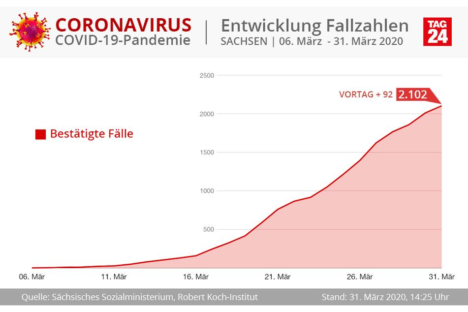 Es deutet sich an, dass die Kurve der sächsischen Corona-Fälle abflacht.