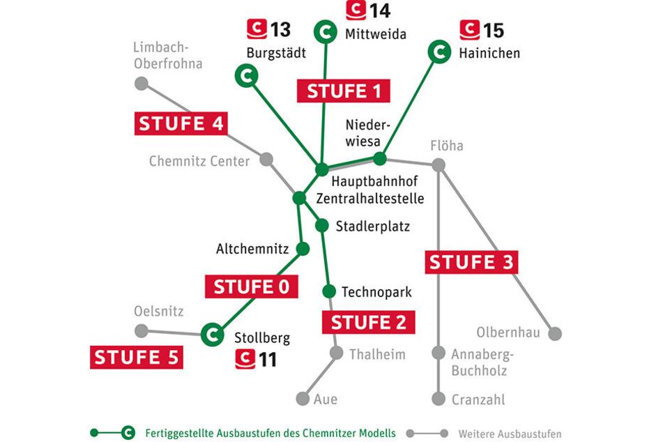 VMS-Stufenmodell: Die Strecken in Grün sind bereits ausgebaut. Alles Weitere in Grau soll noch folgen.