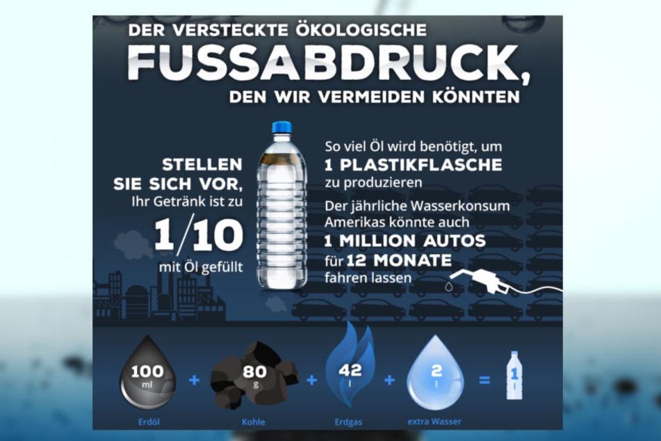 Zur Herstellung einer Plastikflasche braucht es 100ml Edöl und zwei Liter Wasser!