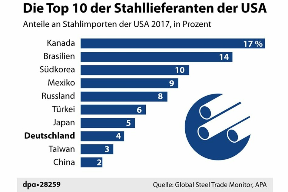 Aus dieser Grafik geht hervor, dass zumindest der Export von Stahl aus der EU in die USA keine herausragende Bedeutung hat.