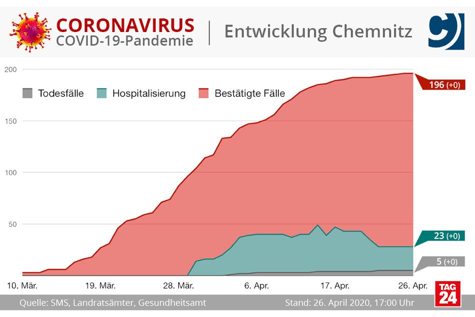 In Chemnitz hat sich die Zahl der Corona-Fälle seit Samstag nicht verändert.
