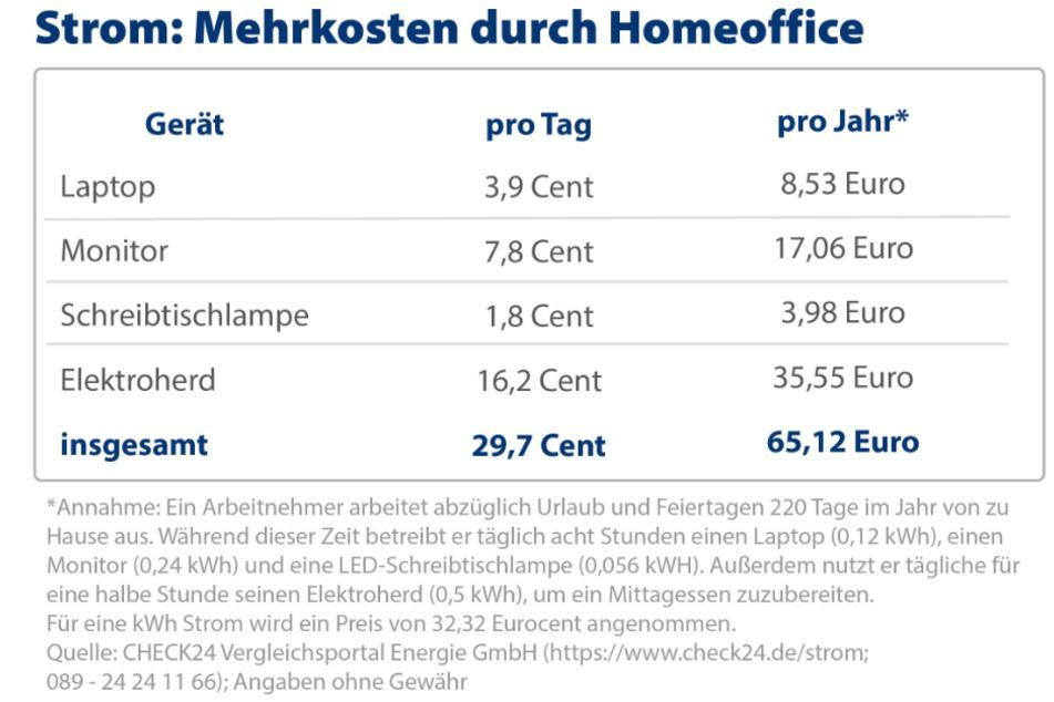 Rund 65 Euro Mehrkosten bei Strom kommen auf Arbeitnehmer im Jahr im Home-Office zu.
