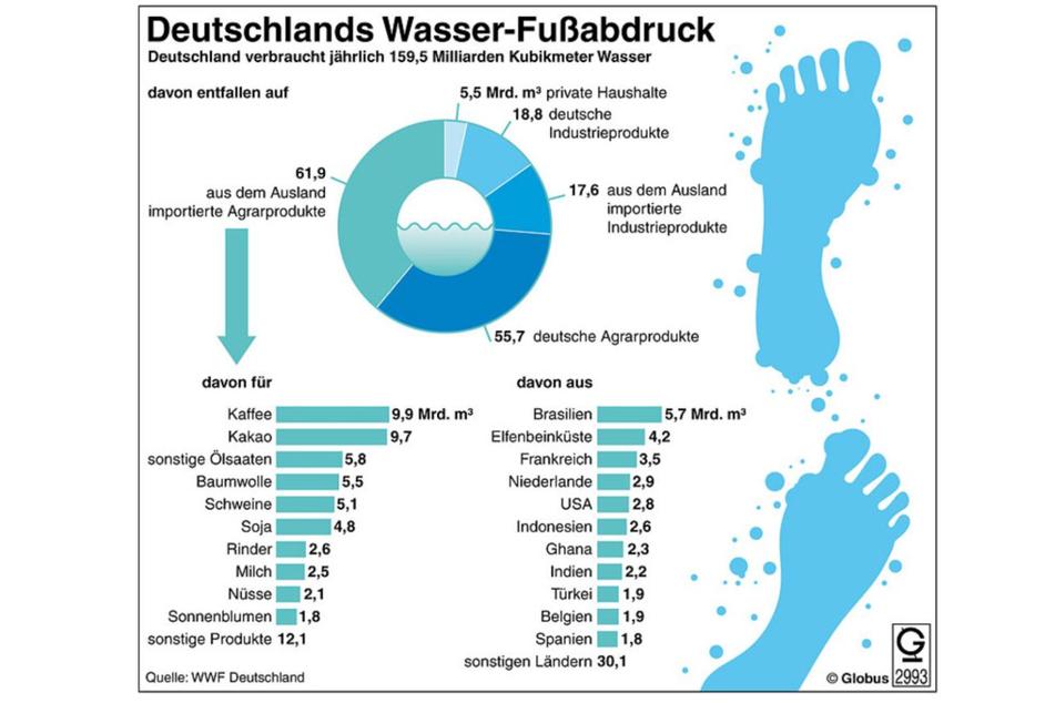 Deutschland importiert mehr als die Hälfte des von uns verbrauchten virtuellen Wassers.