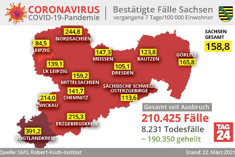 Der Vogtlandkreis ist tiefrot: Die Sieben-Tage-Inzidenz ist aktuell mit 391,2 die höchste in gesamt Sachsen.