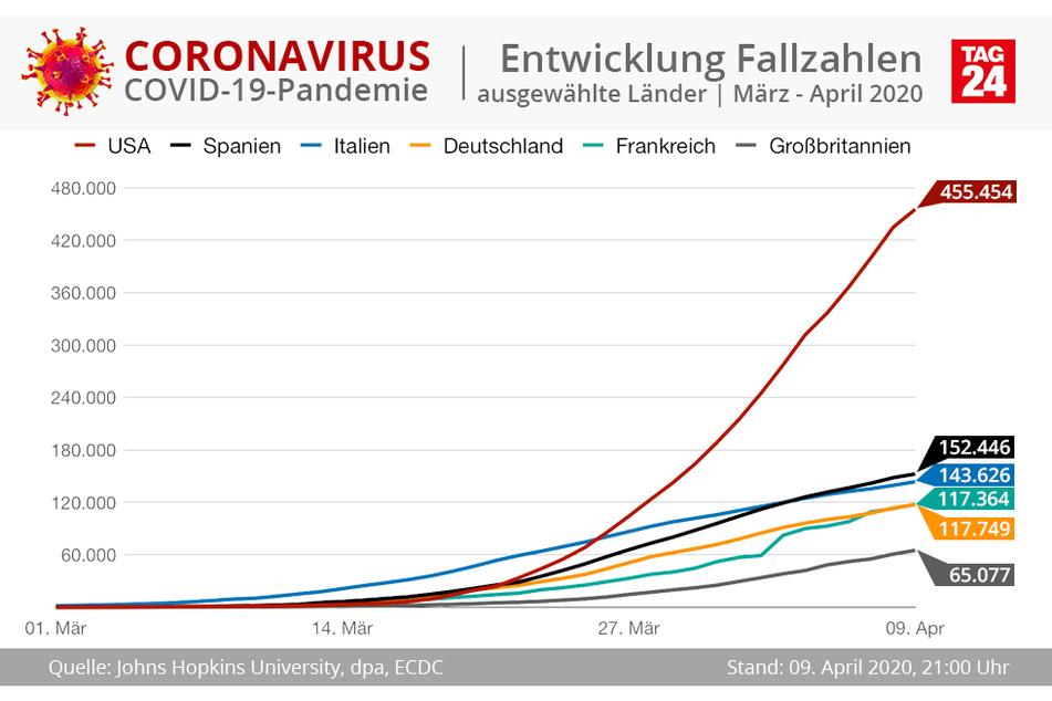 Die Entwicklung der Fallzahlen in Europa.