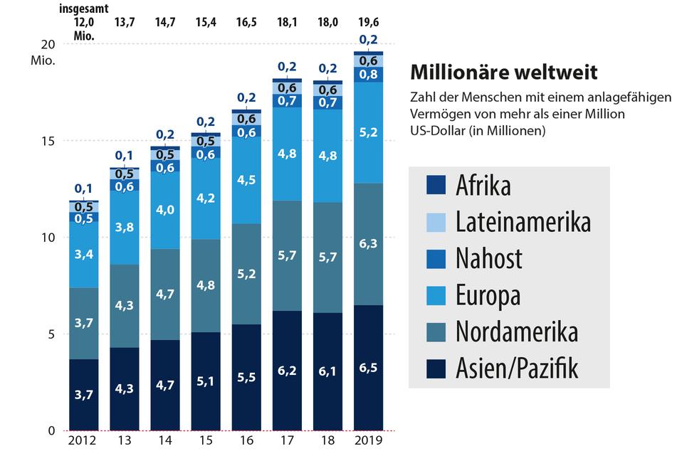 Zahl der Menschen mit einem Vermögen von mehr als einer Million US-Dollar seit 2012 nach Weltregionen