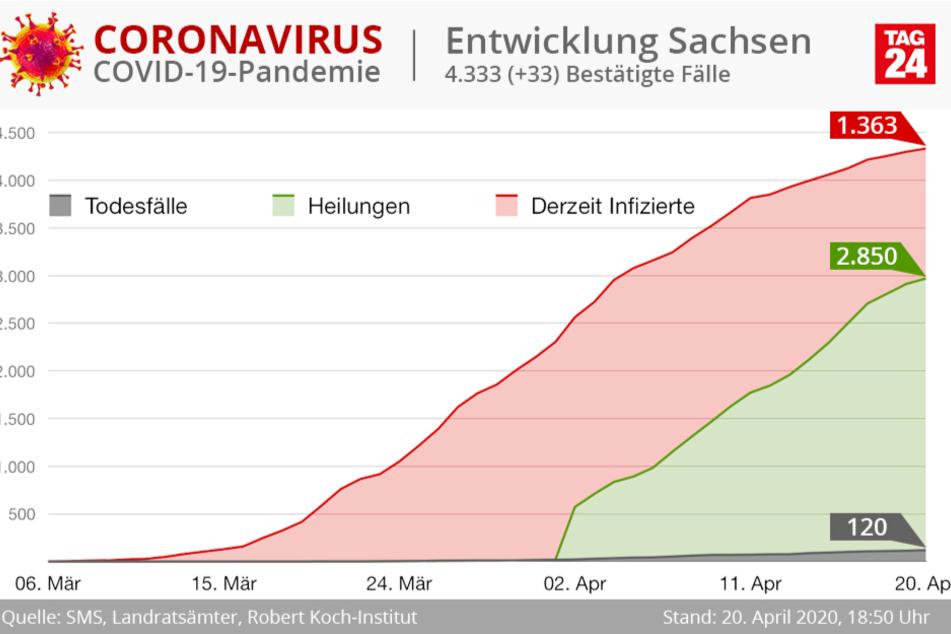 2850 Corona-Patienten in Sachsen gelten als geheilt.