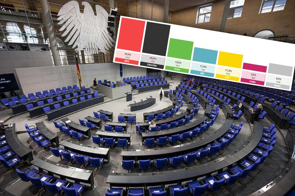 Bundestagswahl 2021: SPD am Abend knapper Sieger