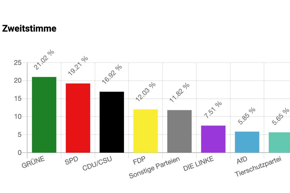 Mit 21,02 Prozent der Stimmen haben die Grünen eindeutig die Nase vorn.