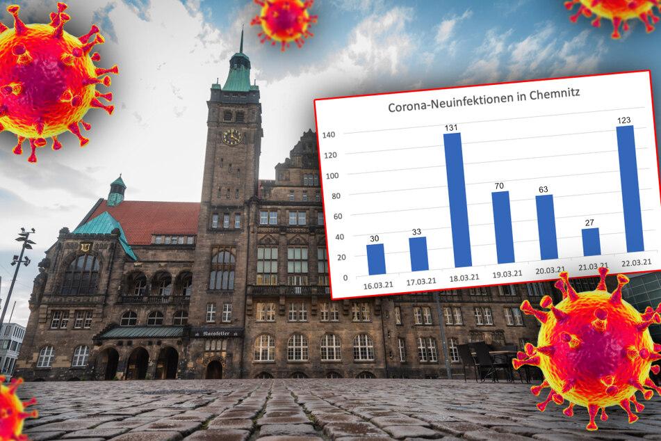 Rauf und runter: Die Corona-Zahlen in Chemnitz scheinen Achterbahn zu fahren. TAG24 hat sich bei der Stadt nach dem Grund erkundigt.