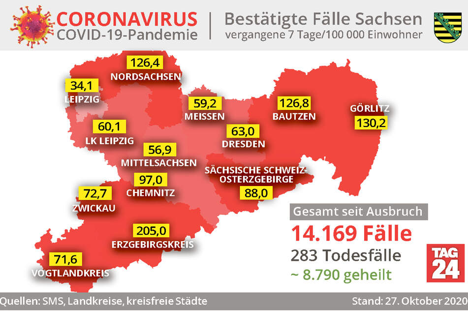 Die aktuelle Corona-Inzidenz der letzten sieben Tagen in Sachsen in der Übersicht.