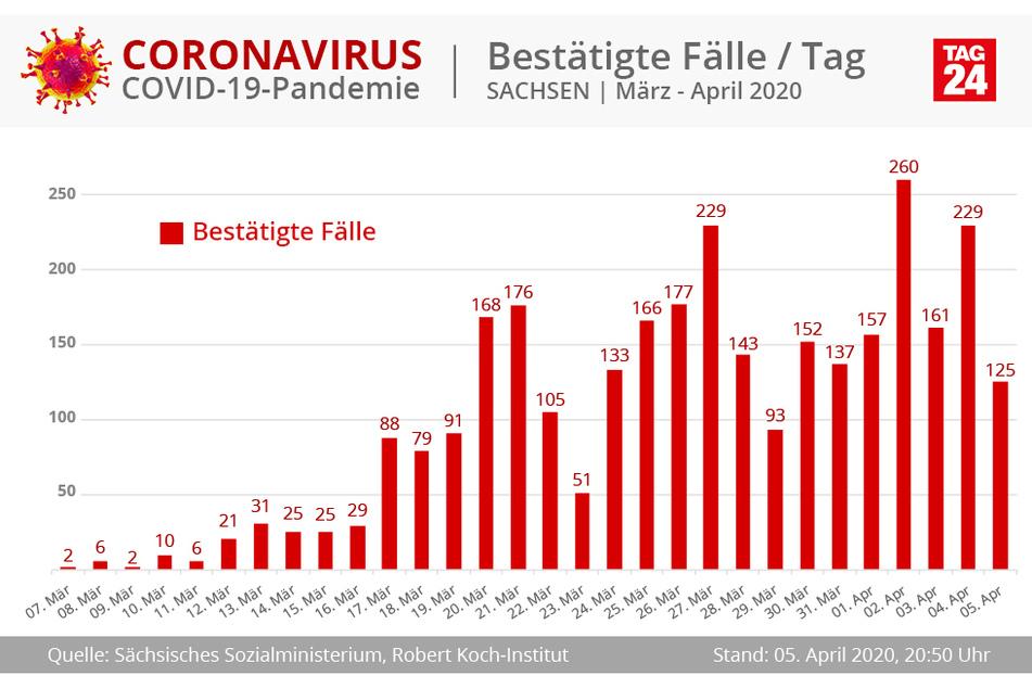 125 neue Infektionen kamen an diesem Sonntag in Sachsen hinzu.