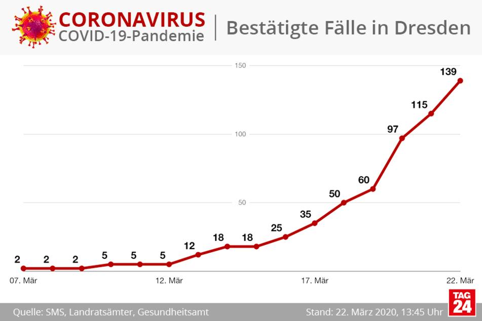Die Kurve zeigt den Anstieg der Infizierten-Zahl in der Landeshauptstadt Dresden.
