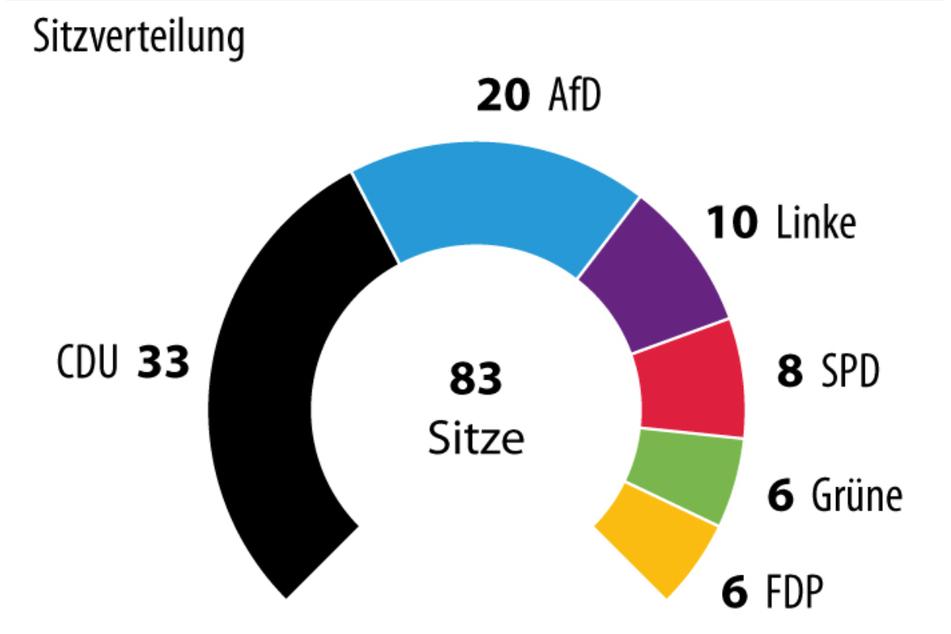 So würde sich der Landtag laut den aktuellen Prognosen zusammenstellen.