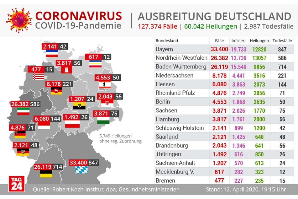 Die aktuellen Zahlen für Deutschland.