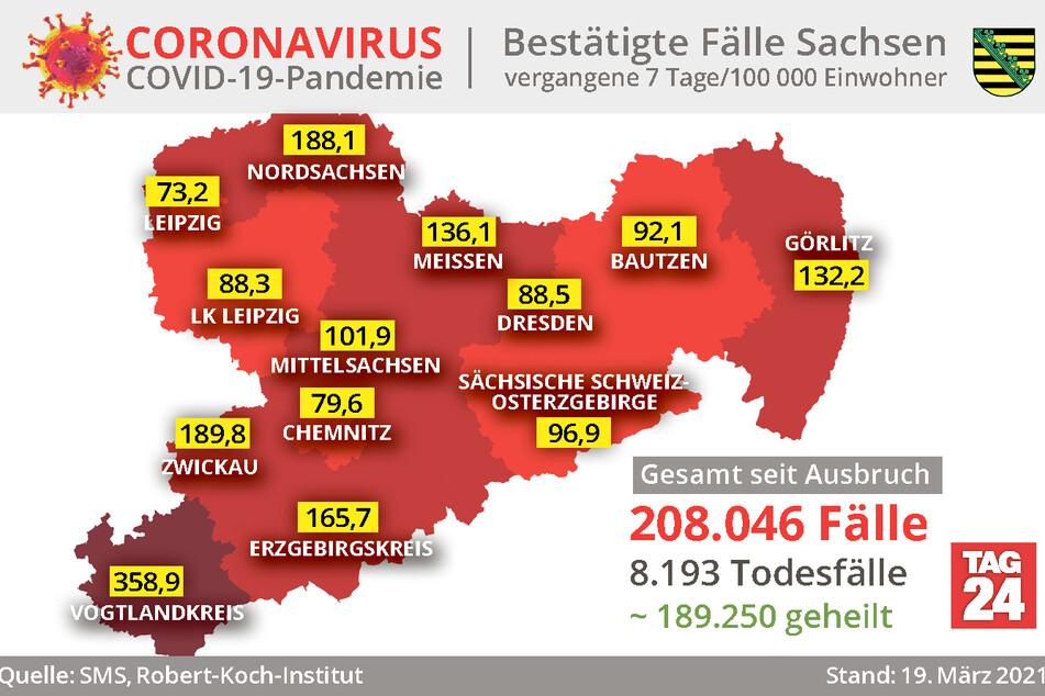 Der Vogtlandkreis hat mit 358,9 die höchste Sieben-Tage-Inzidenz in Sachsen.
