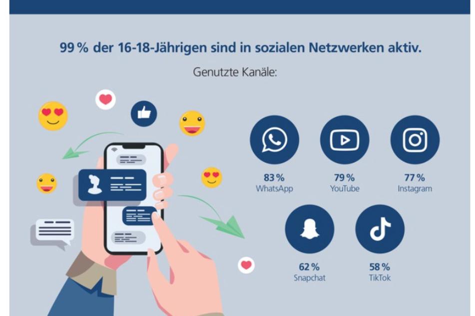 WhatsApp führt bei den genutzten Social-Media-Diensten von Jugendlichen. Danach folgen YouTube und Instagram.