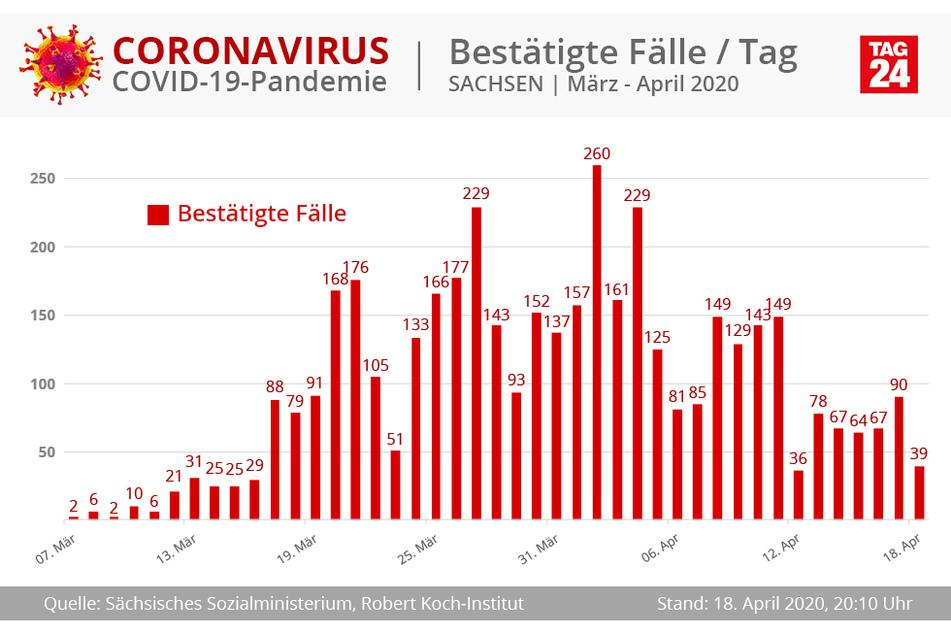 Die Entwicklung der Fallzahlen in Sachsen pro Tag.