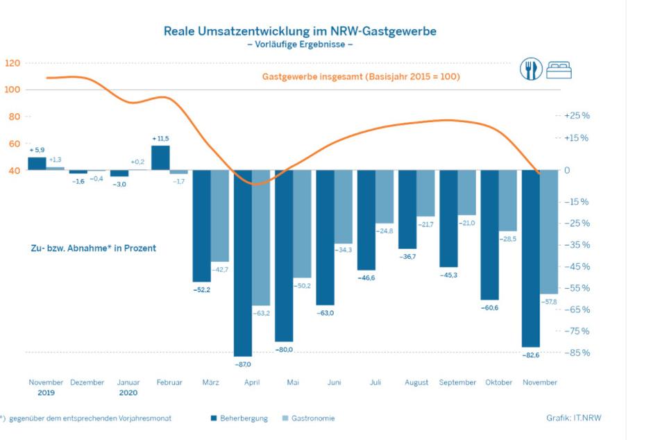 Die Umsatz-Rückgänge in der Gastronomie und im Gastgewerbe in NRW sind enorm.