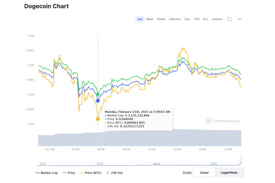 The price of Dogecoin fell and soared on Monday thanks to Elon Musk.